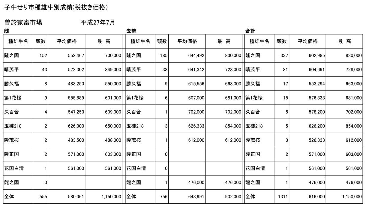 子牛せり市種雄牛別成績表平成27年7月曽於家畜市場