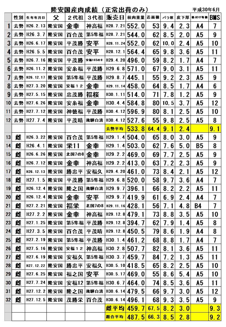 隆安国国産肉成績表