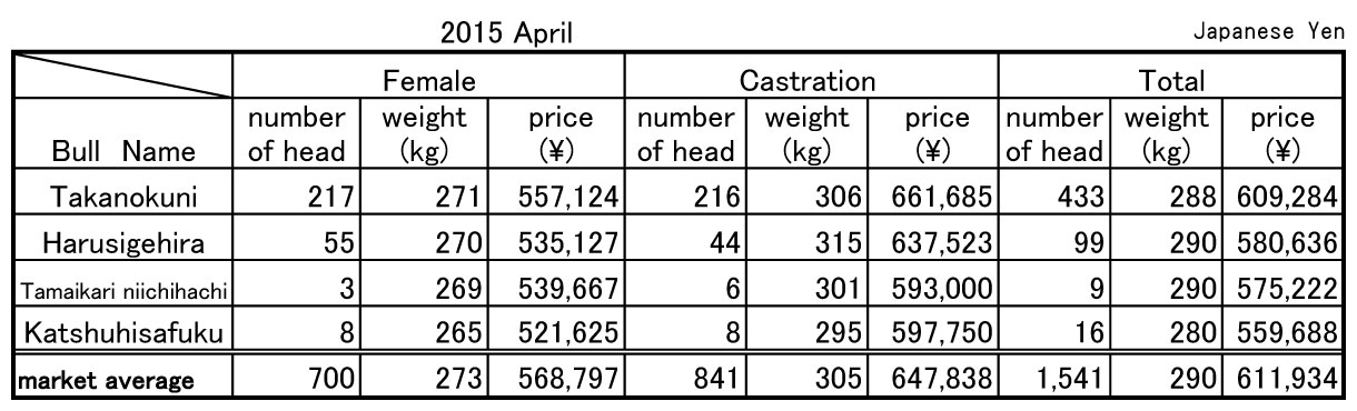 2015 April Soo central livestock market