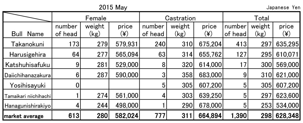 2015 May Soo central livestock market