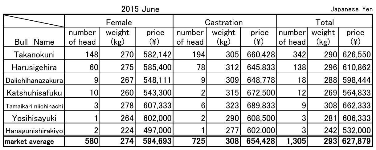 2015 June Soo central livestock market