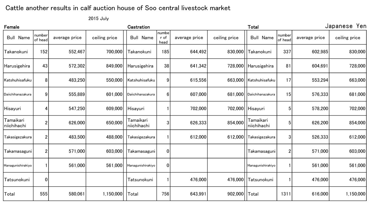 2015 July Soo central livestock market