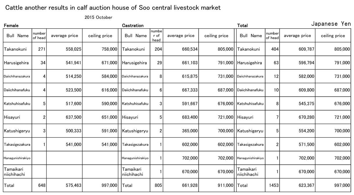 2015 October Soo central livestock market