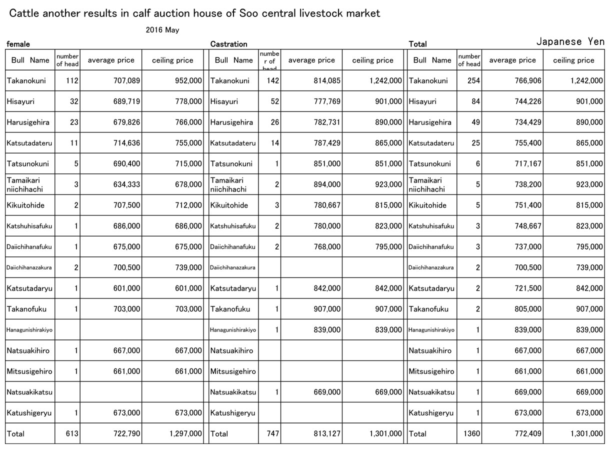 2016 May Soo central livestock market